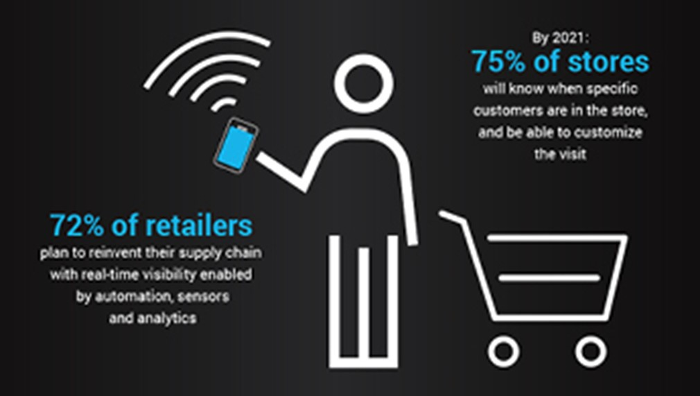 Redefining The Supply Chain in The Digital Age